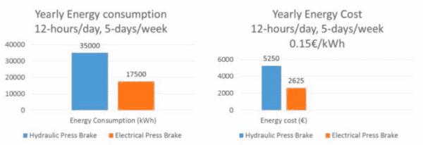 Oversigt over årlig energiforbrug ip maskiner